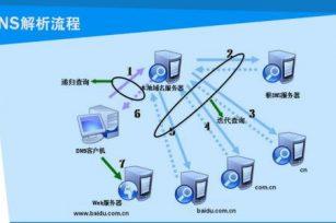 DNS是什么?