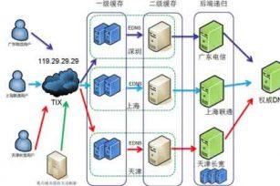 DNS安全章-DNS污染